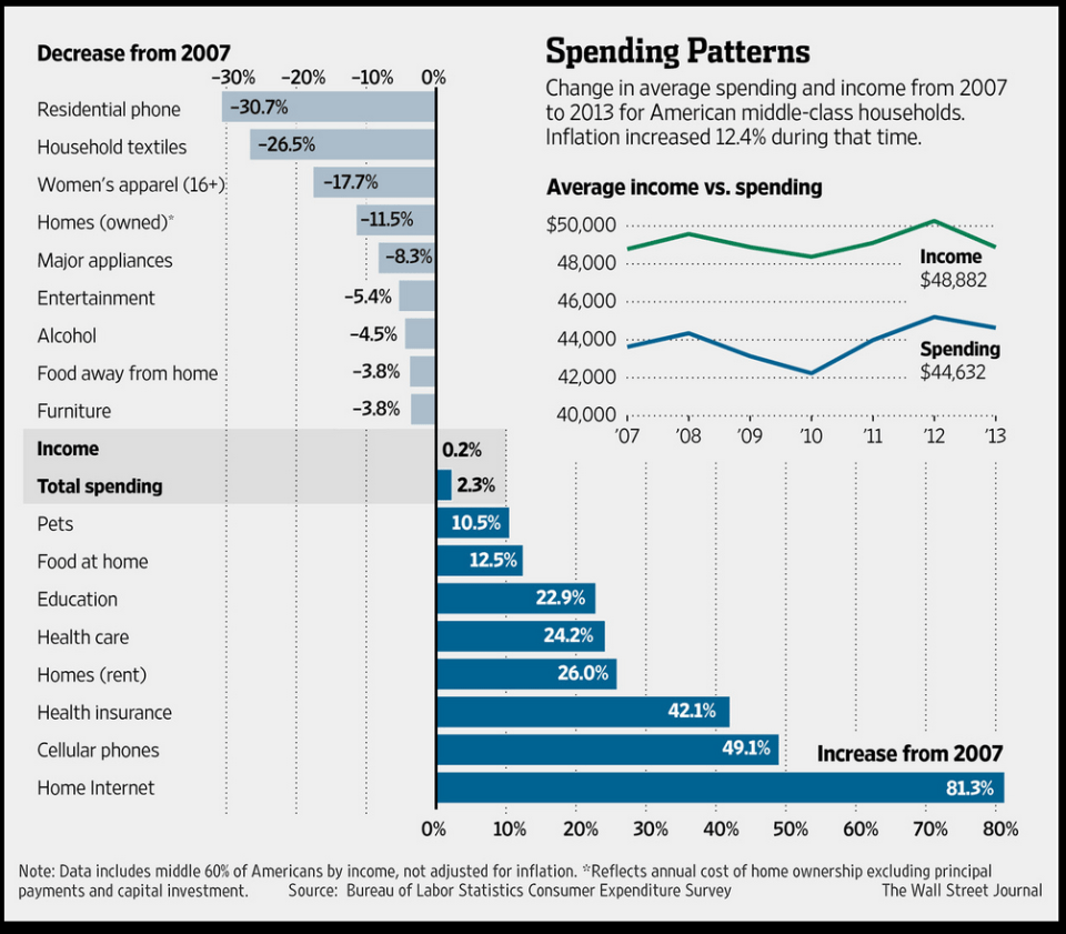 MIDDLE CLASS SPENDING