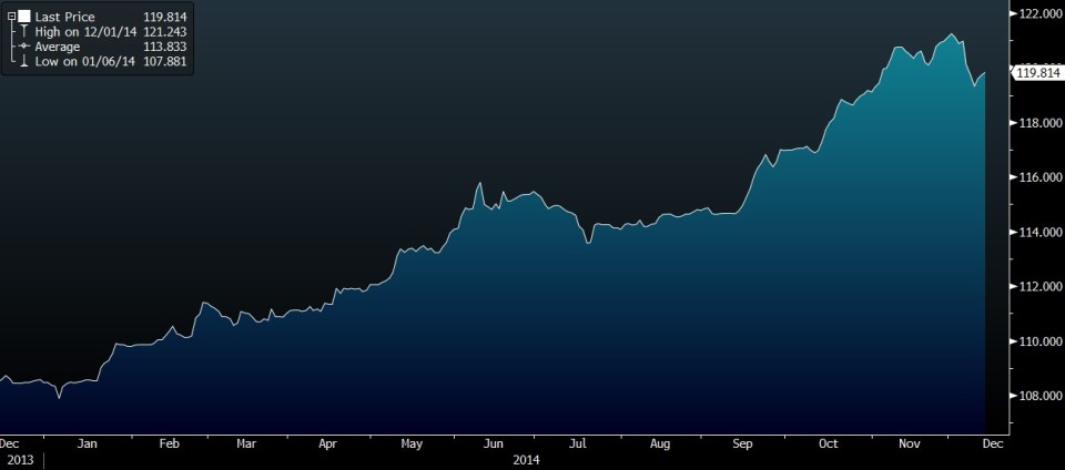 Bloomberg China Local Sovereign Index
