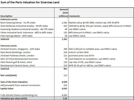 Sinarmas Land Sum of the Parts Valuation