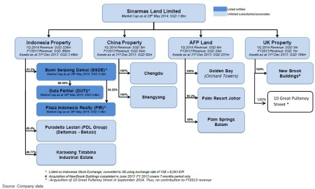 Sinarmas Land business structure