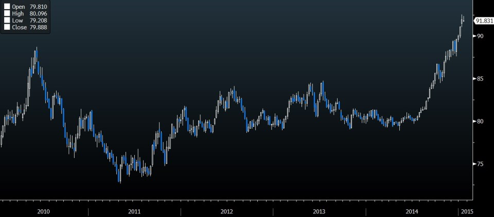 dxy 5 year chart