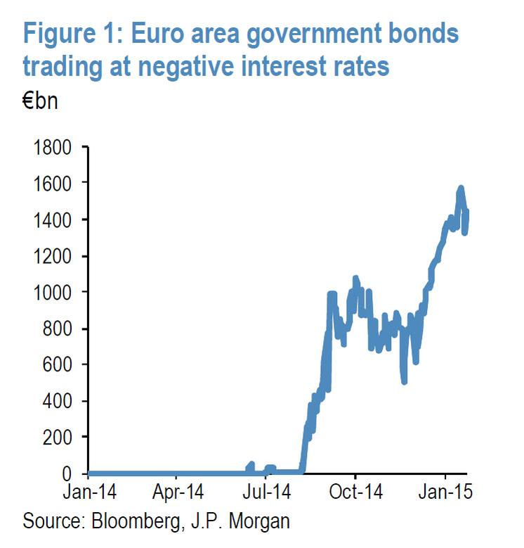 Euro government bonds at negative yields Source : Zerohedge