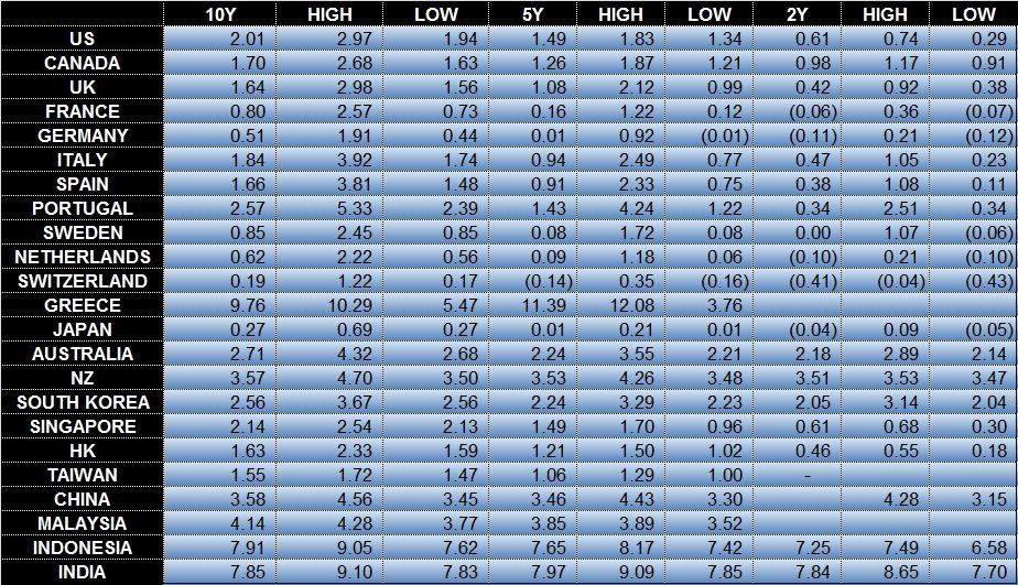 global bond yields