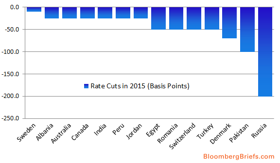 CENTRAL BANK RATES 2015