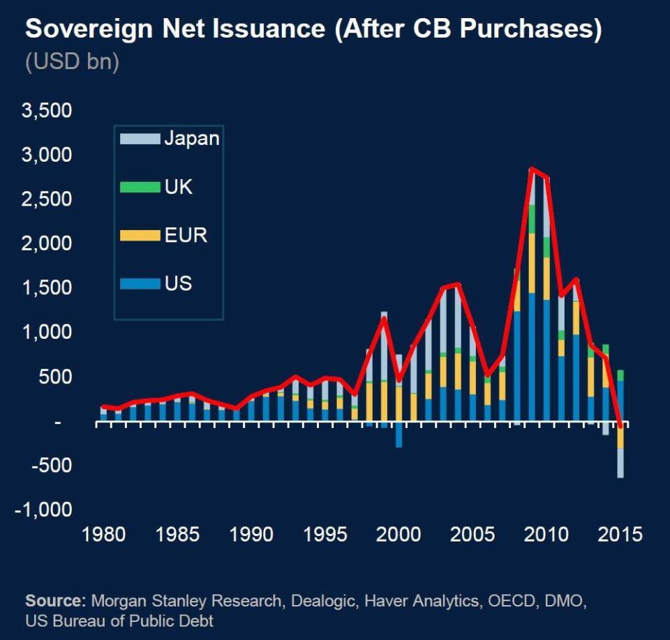 CENTRAL BANKS BOND BUYING