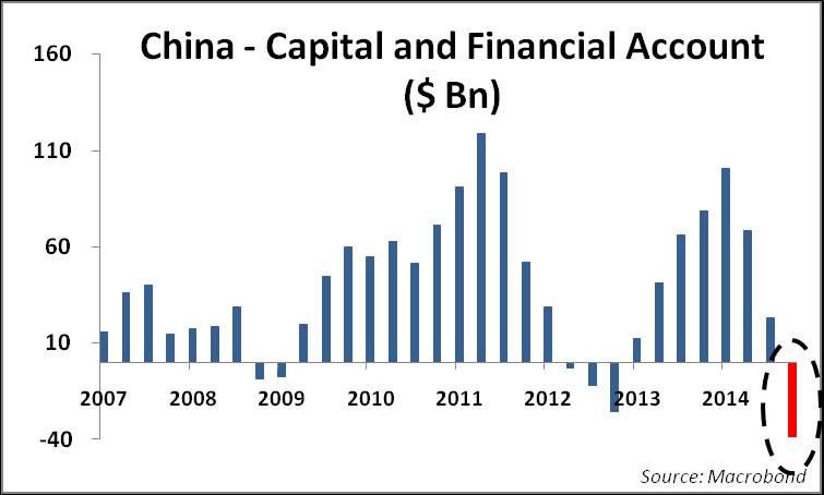 CHINA OUTFLOW