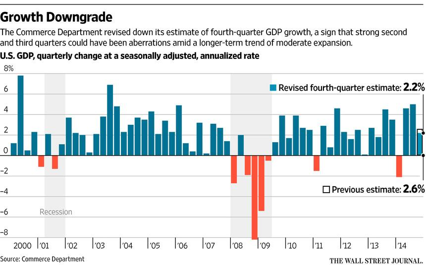 http://www.wsj.com/articles/gdp-growth-slows-to-2-2-pace-in-fourth-quarter-1425044000?utm_content=bufferfe785&utm_medium=social&utm_source=twitter.com&utm_campaign=buffer