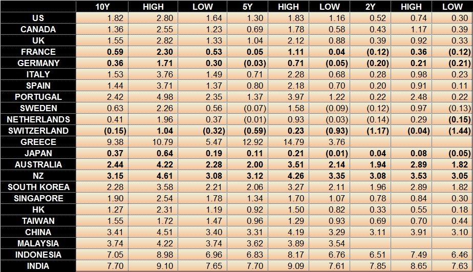 world bond yields 2015