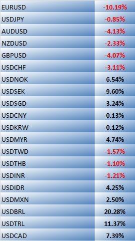 2015 ytd currencies