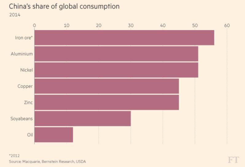 china commodity consumption