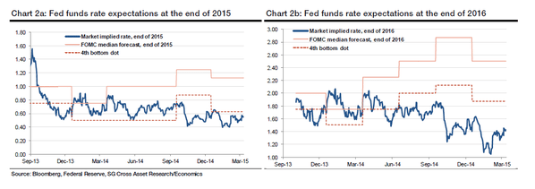 fed vs expectations