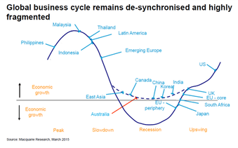 global  business cycle