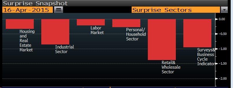 Economic Surprise Sectors