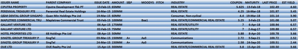 top 10 bonds 2015