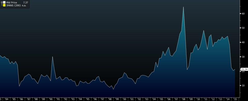 wti inflation adjusted