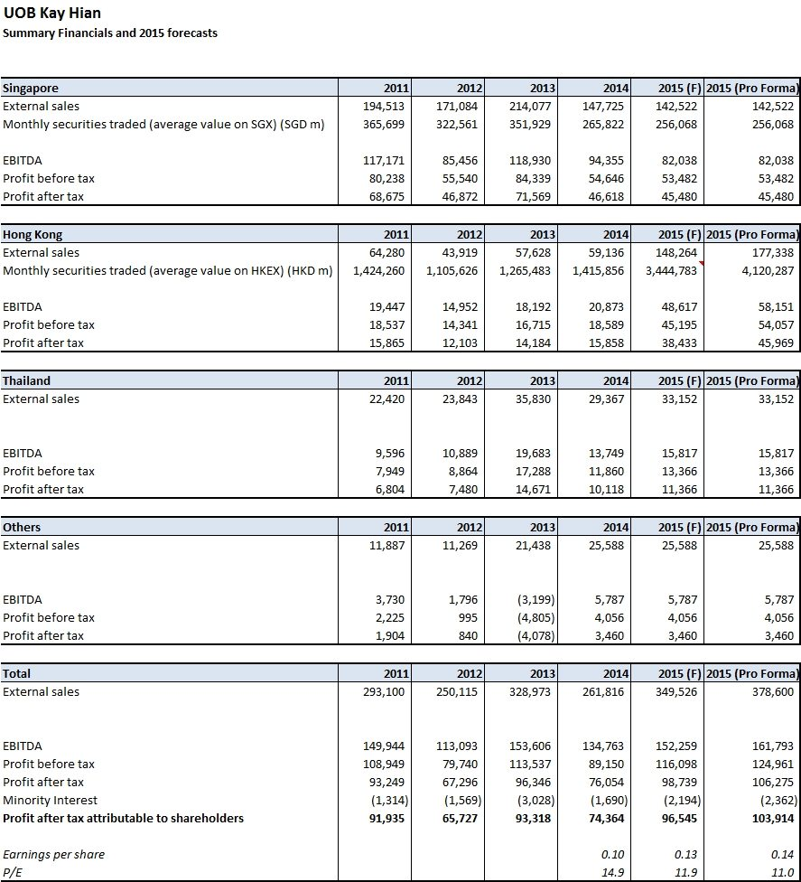 UOBKH 2015 Earnings Forecasts