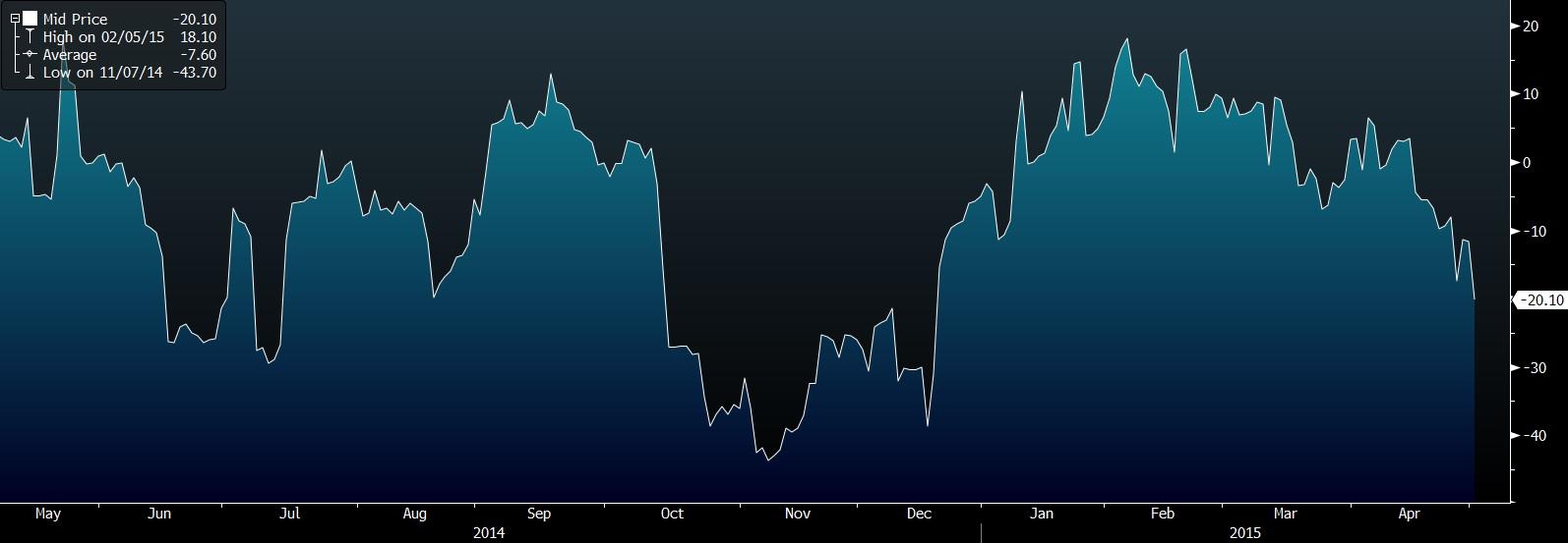 Citi Economic Surprise Index for UK (-100 - +100)