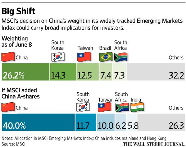 CHINA NOT READY FOR MSCI