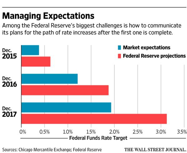 FED RATE FORECAST