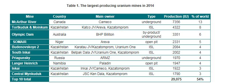 Looking at Uranium