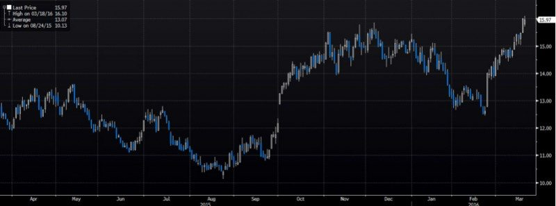 Sugar Highs to Beat the Inflation Blues