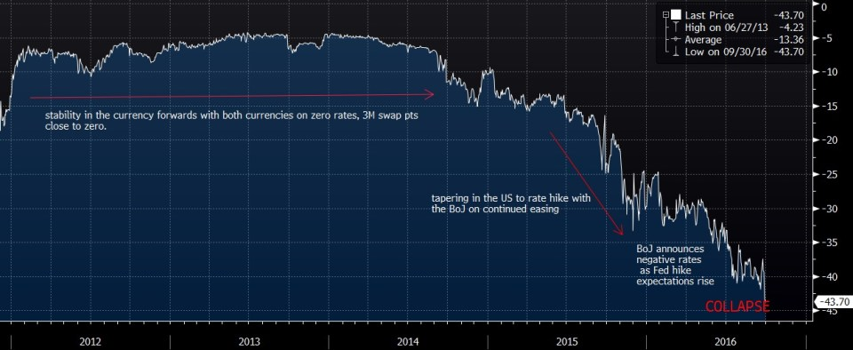Demystifying The Financial Anomaly - Shortage of USD And Basis Swaps 2