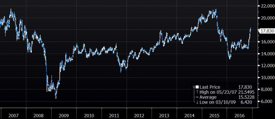 Should I Chase The Rally - Greenspan Was Wrong Then Right On Animal Spirits
