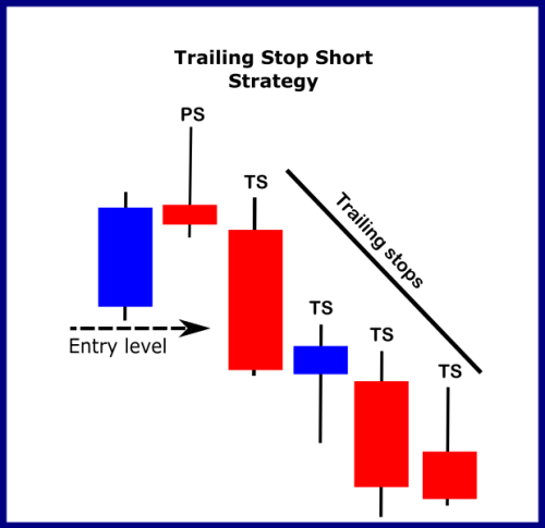 Trailing Short Stop Loss