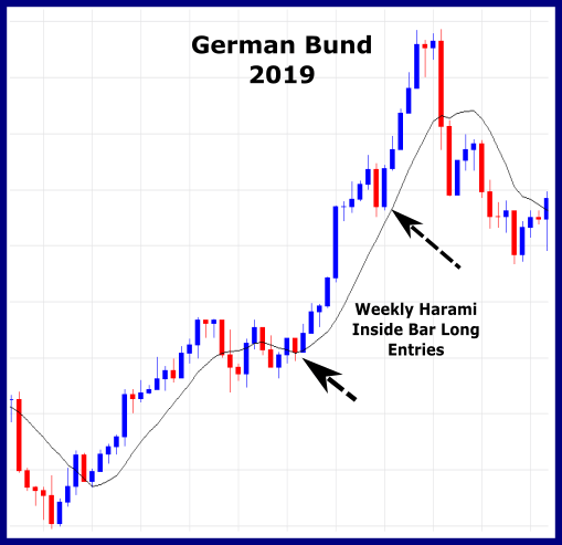 Weekly German Bund