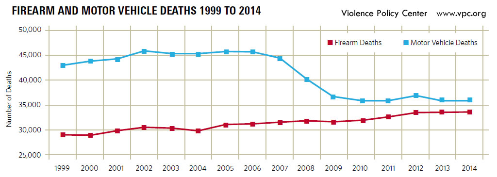 Graph of firearm and motor vehicle deaths 1999-2014