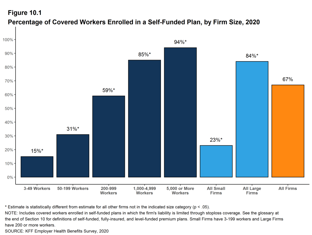 Kaiser Family Foundation chart showing percentage of workers covered by self-funded plans