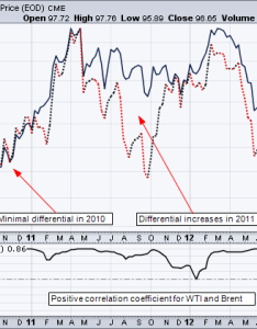 Chart highlights the differential between brent and wti also west texas intermediate crude analysis tradeonline rh