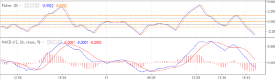 MACD vs FISHER , indicadores