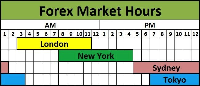 best hours to trade