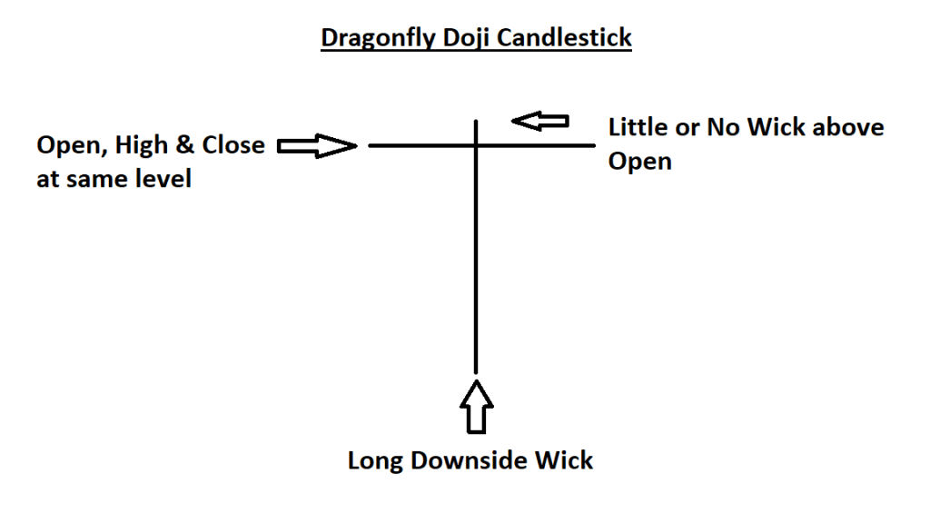 The Dragonfly Doji Pattern - Learn to Spot Reversals Early