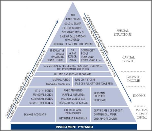 Investment pyramid safer to riskier also   csafer    criskier trader rh trader trader