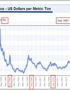 Historic aluminium prices  also   trader rh trader trader