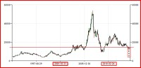 Historical Nickel Prices (1983-2013) (30 Years) | Trader 2 ...