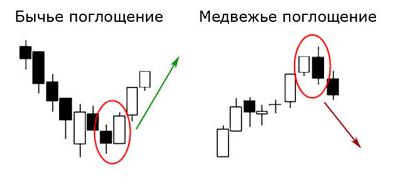 strategii de tranzacționare neindicatoare