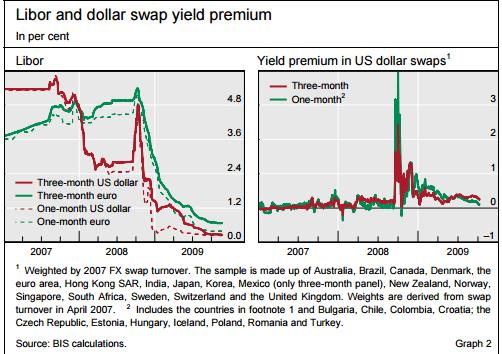 USD LIBOR Rates