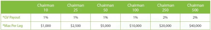 IML academy chairman bonus