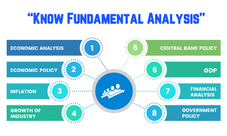 Forex Introduction of Fundamental Analysis