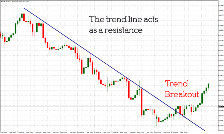 Forex Introduction Technical Analysis