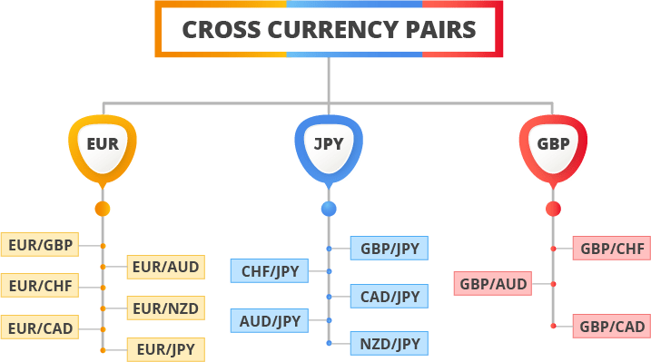Forex minor pairs