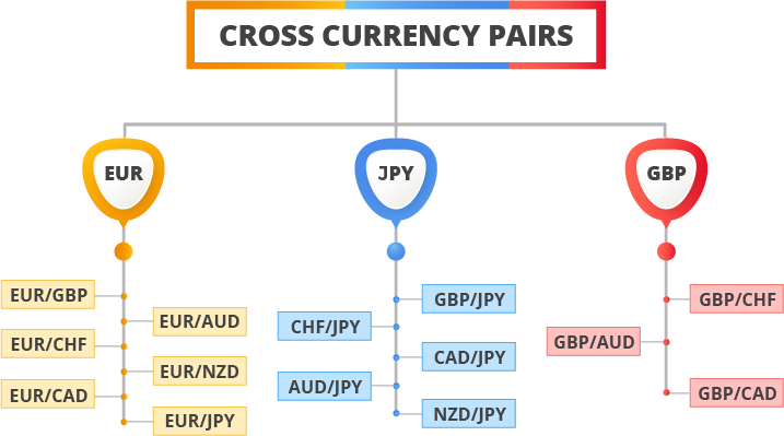 Forex Market Minor Pairs Cross Currency Pairs
