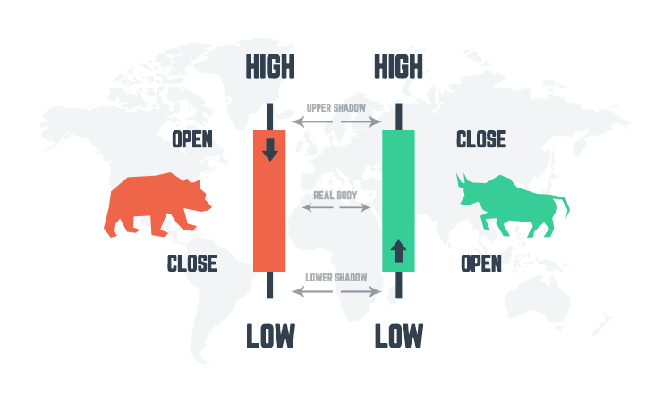 Bull and Bear candle