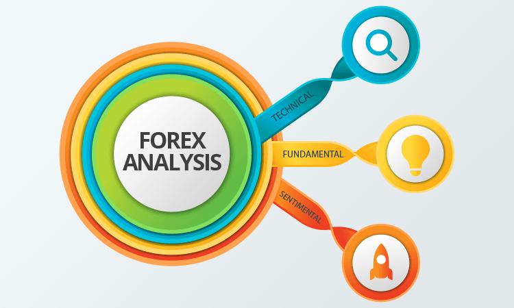 Types of Forex Analysis