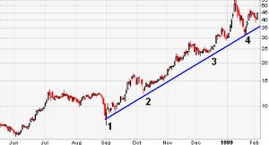 trend line suppot chart