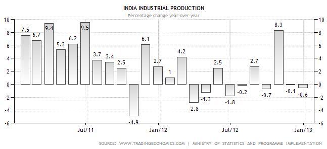 IIP data chart yoy