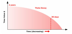 Option-Theta-Time-Decay